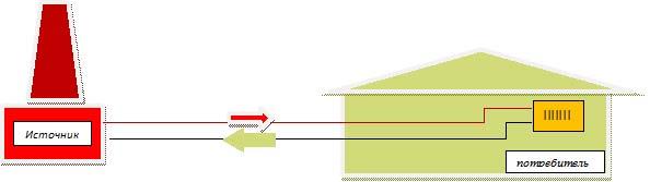 Схема подключения к тепловым сетям фото 748